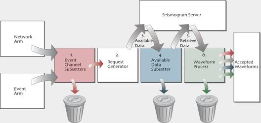 waveformArm流程